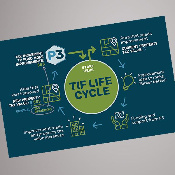 TIF infographic