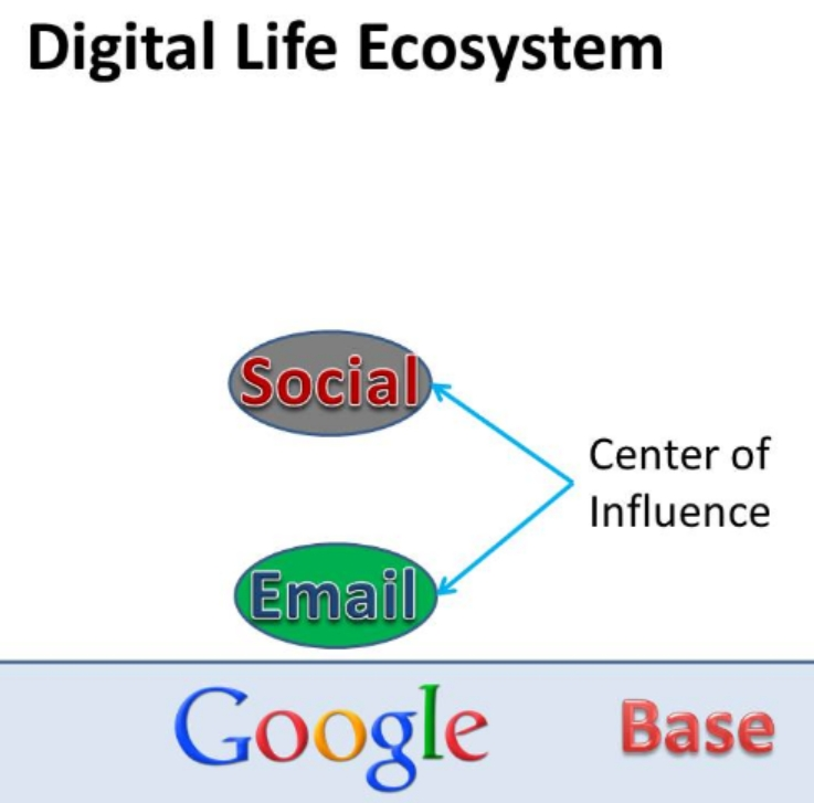 Figure 2: Digital Life Ecosystem. What's the center of influence of your Digital Life? In other words, where's the one, first place you go to really get caught up on your digital life?