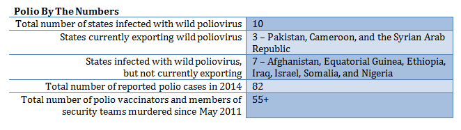 Data from the  World Health Organization ,  Global Polio Eradication Initiative