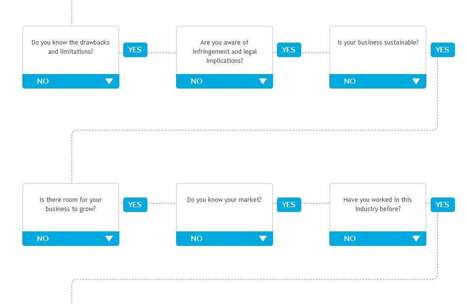 How to Evaluate Your Business Idea - Google Chrome_2013-04-26_14-24-20.jpg