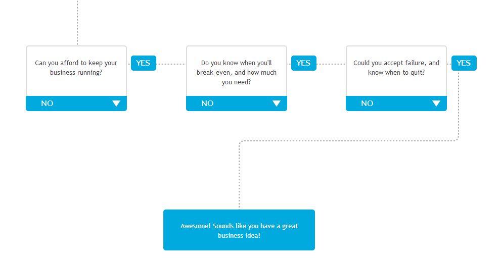 How to Evaluate Your Business Idea - Google Chrome_2013-04-26_14-27-02.jpg