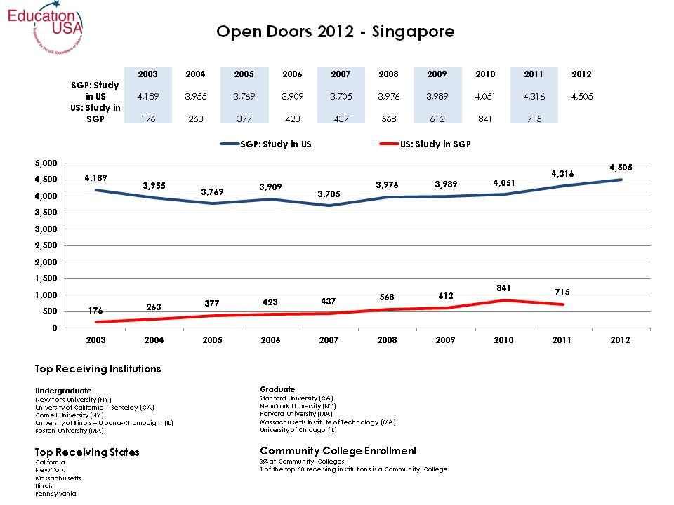 Open Doors Fast Facts 2012.jpg