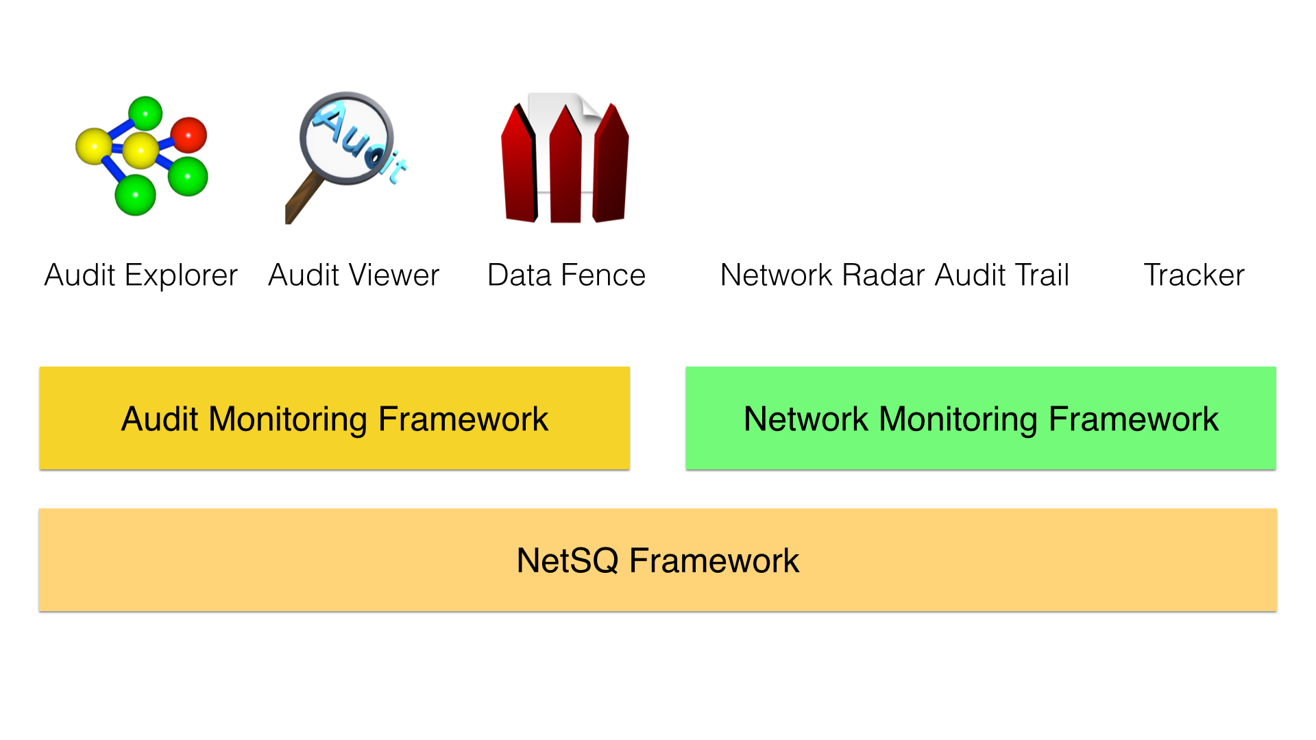 Monitoring frameworks and applications