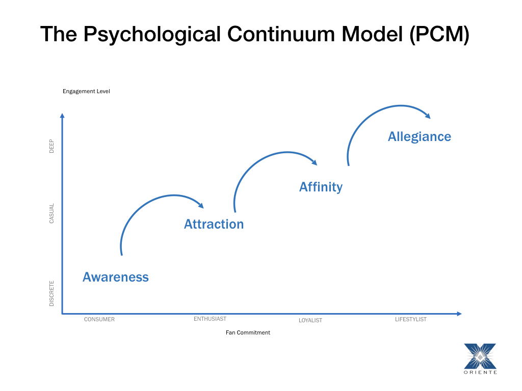 """This is the powerful model for increasing loyalty and commitment. We call it the """"Fandom Model."""" (Funk & James, 2001)"""