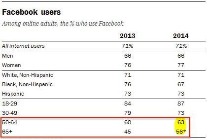 Source: Pew Research Center's Internet Project.
