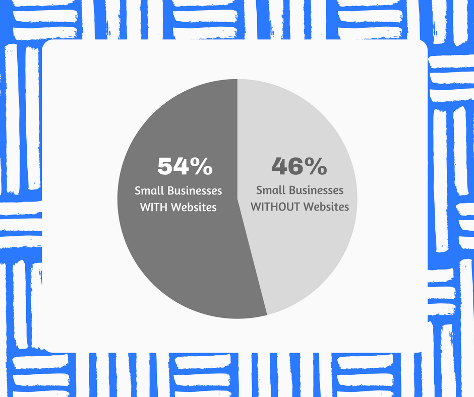 Graphic with pie chart on amount of small businesses with and without websites.