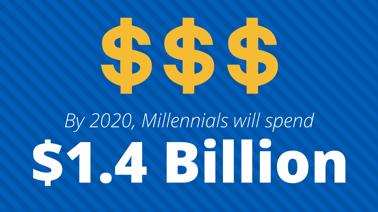 Graphic of Millennial Spending