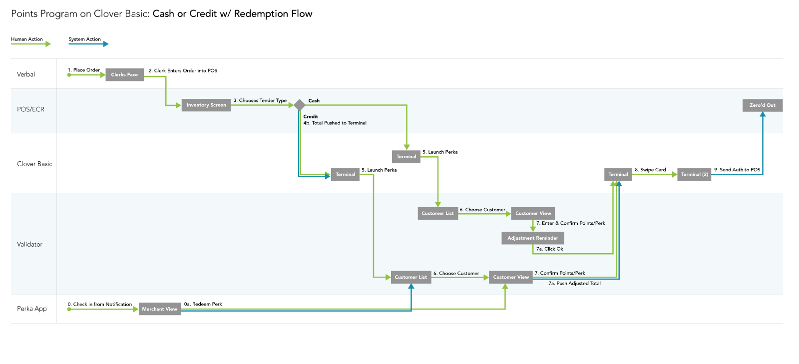 A task flow with an adaptive experience depending on whether or not the validator would have knowledge of the order total, inventory, etc.