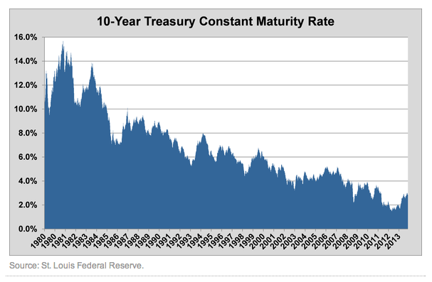 10 year treasury graph.png