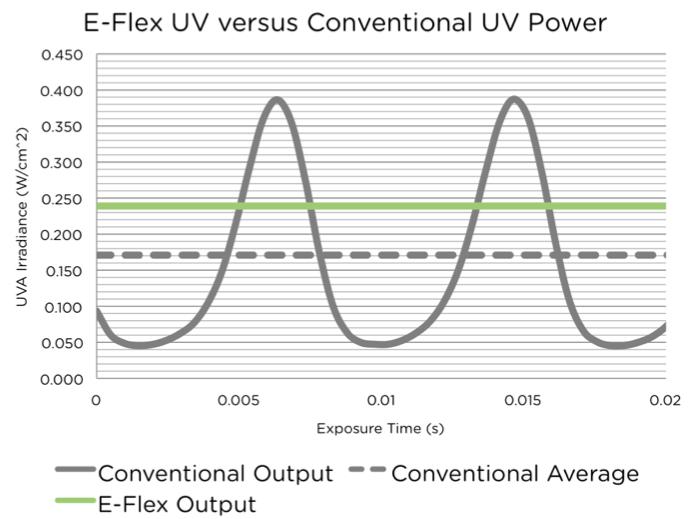 e-flex-power-comparison-chart.png