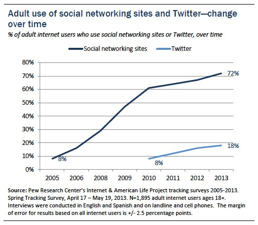 Adult use of social media graph