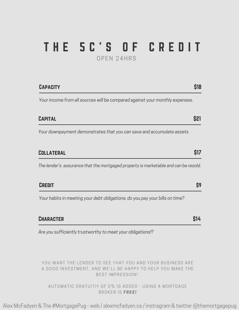 5 c's of credit menu