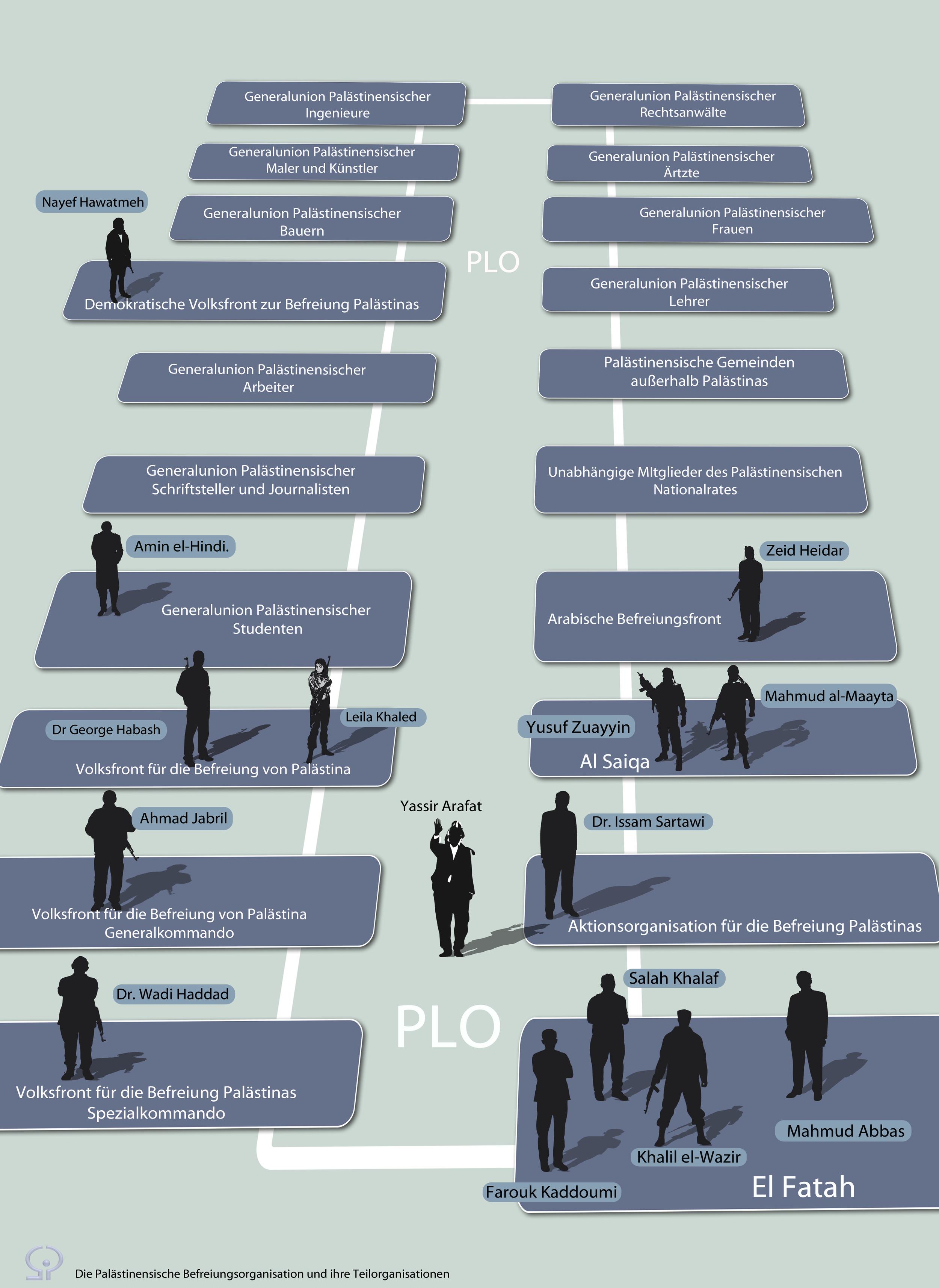 PLO Organigram.jpg