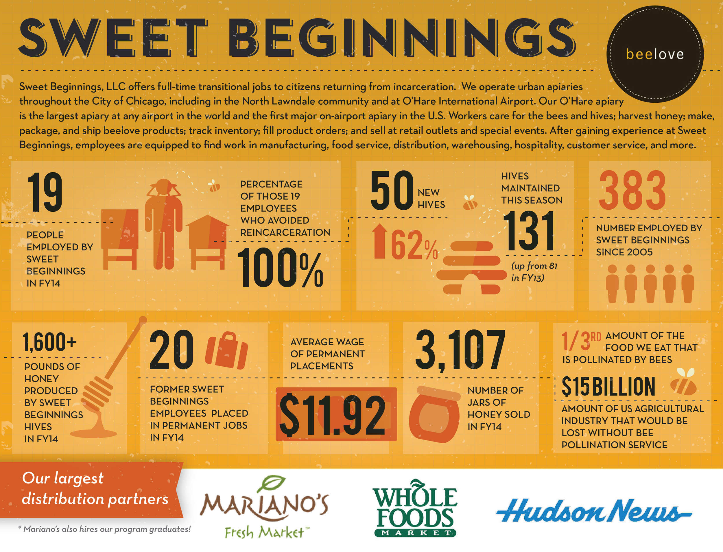 SweetBeginnings_infographic_300-01.png