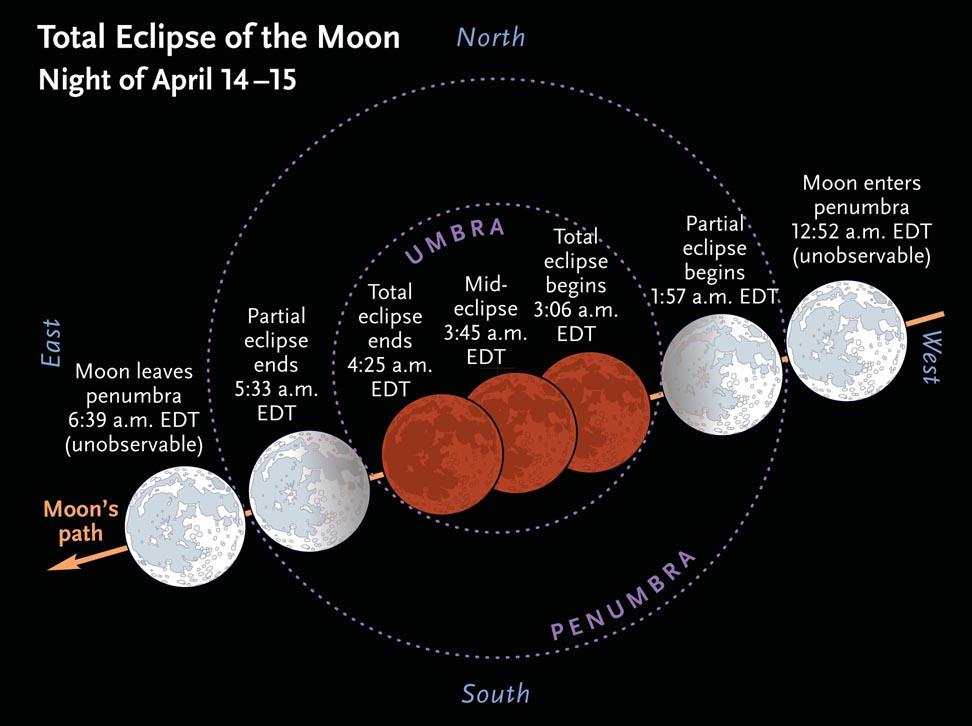A highlite of 2014 - the April Total Lunar Eclipse