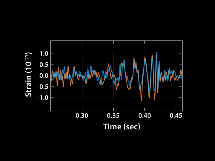 The detection of gravitational wave GW150914