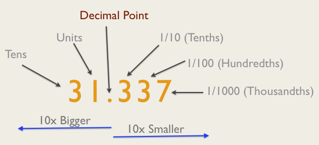 A Decimal Number dissected