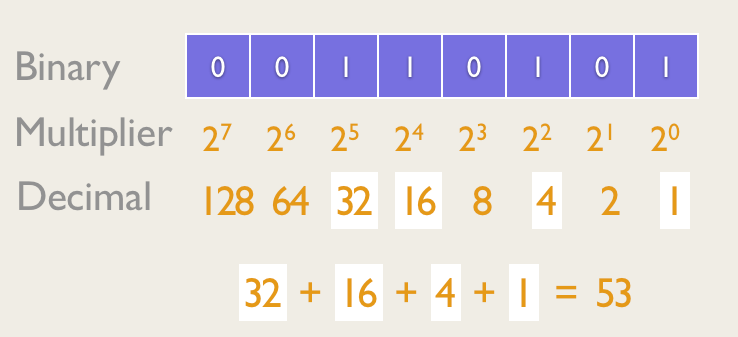 8 Bit Binary Number and the Decimal values for each position which are the multiplier for converting to Decimal. Converting to Decimal requires to just add up the values.