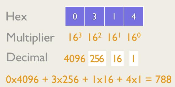 Hex to Dec Conversion follows the same principle as Binary Conversions