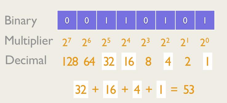 Math Basics Part 2 - Calculating in Three Systems — Dustlayer