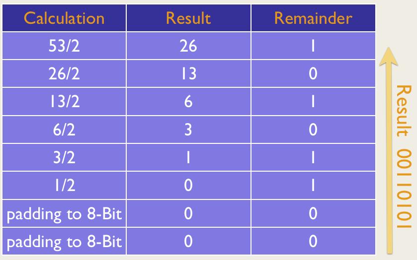 Converting 53 to Binary notation