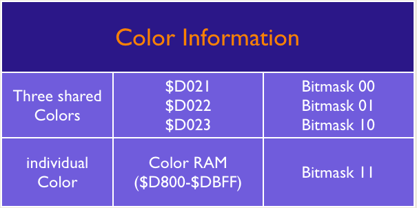 Source of Color Information in Multicolor Character Mode