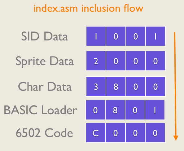 index.asm first loads all external binaries and puts them in defined memory locations, then sets up a basic loader and includes all other code starting at $c000