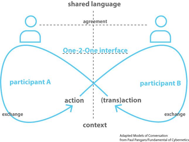 blue-Interaction-diagram.jpg