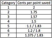starwood 2013 cash and points value.png