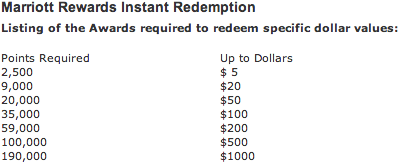 marriott instant redemption chart.png