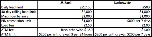 visa buxx differences.png