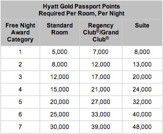 hyatt redemption 2013 devaluation.png
