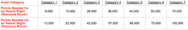 club carlson 2014 categories.png