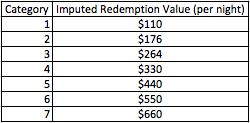 hyatt 2014 imputed redemption value