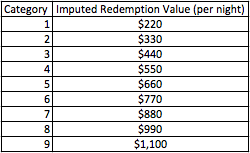 ihg 2014 imputed redemption value.png