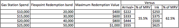 flexpoints-flight-comparison.png