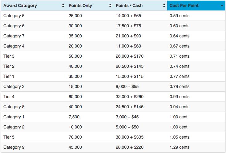 travel-codex-marriott-cash-points.png