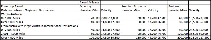 hawaiianmiles-velocity.png