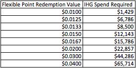 Breaking even with IHG Rewards Club Spire elite status — The