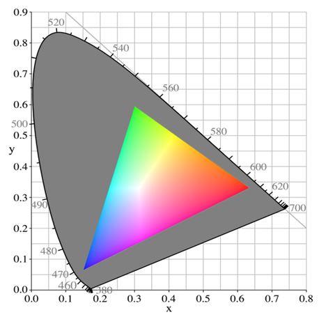RGB versus visible colors