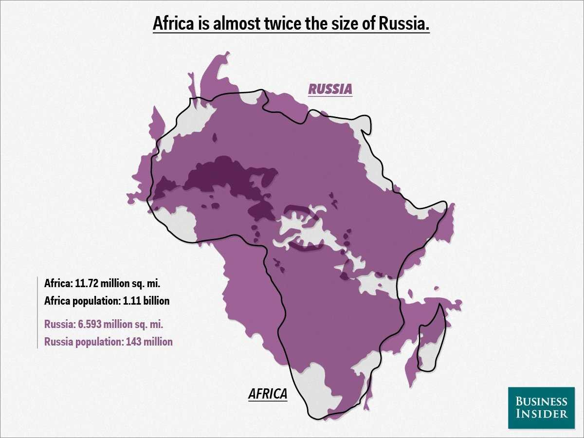 africa compared to russia.