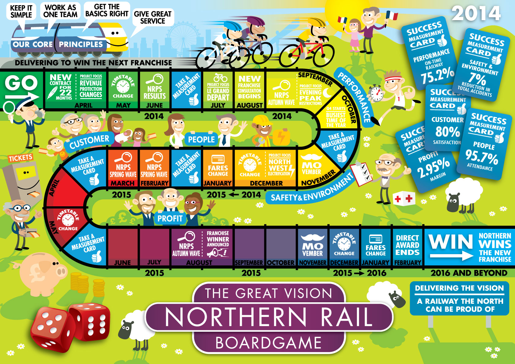 Illustrated board game design created for Northern Rail.