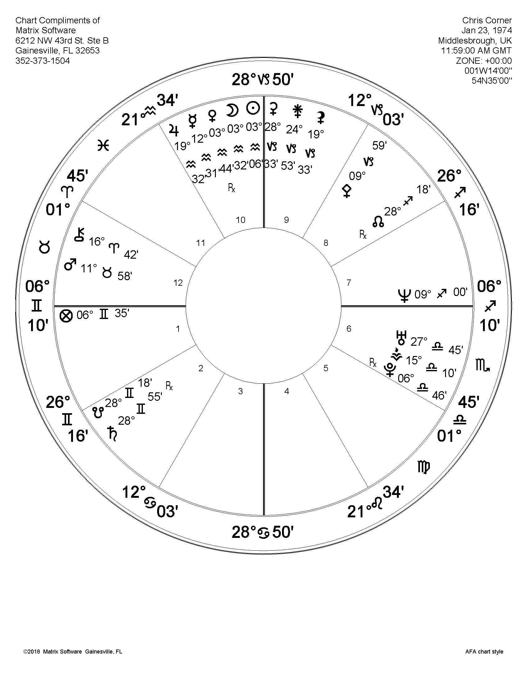 Natal chart of Chris Corner, birth time unknown.