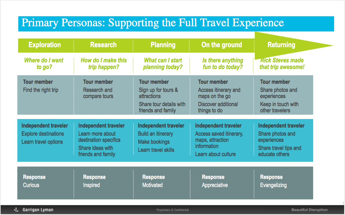 01 Workshop - travel experience journey cheat sheet.png