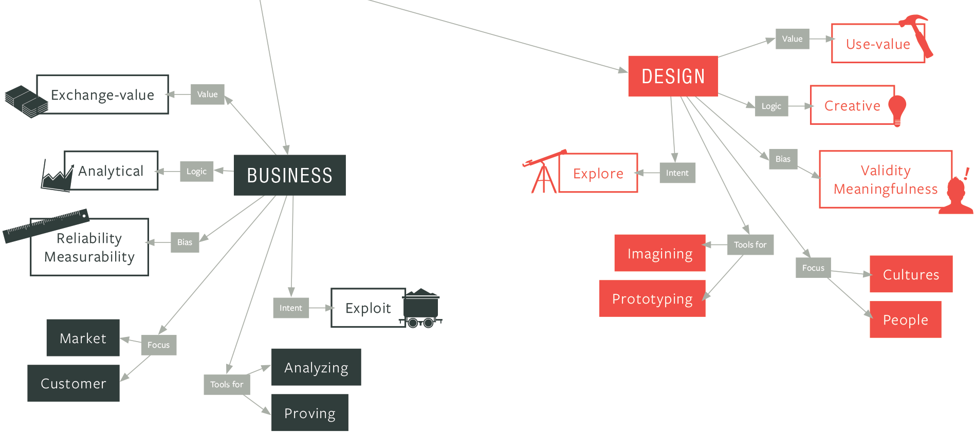 Business and design capabilities