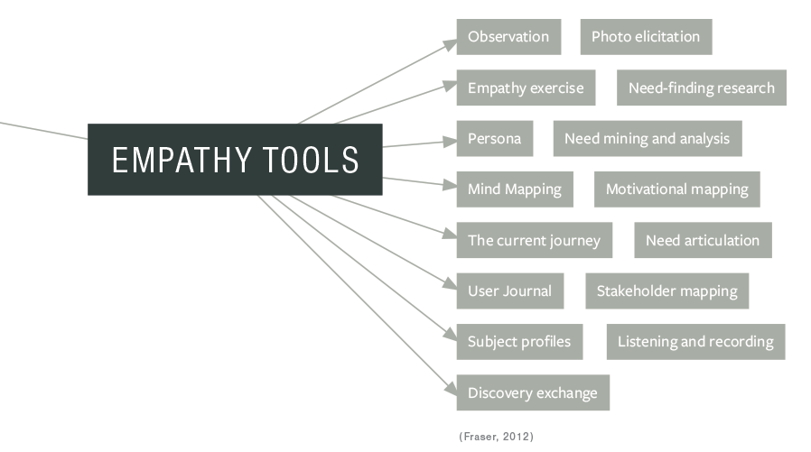 Empathy tools. Used for developing empathy in design.