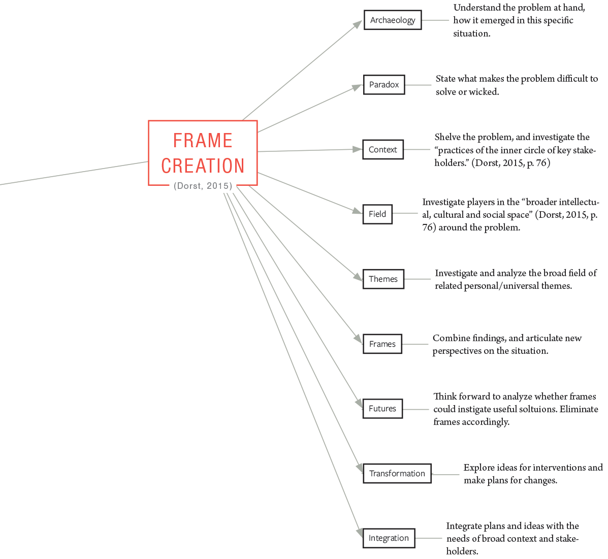 Frame Creation .Each step is described in great detail in chapters 4 and 5 of  Frame Innovation  (Dorst, 2015).