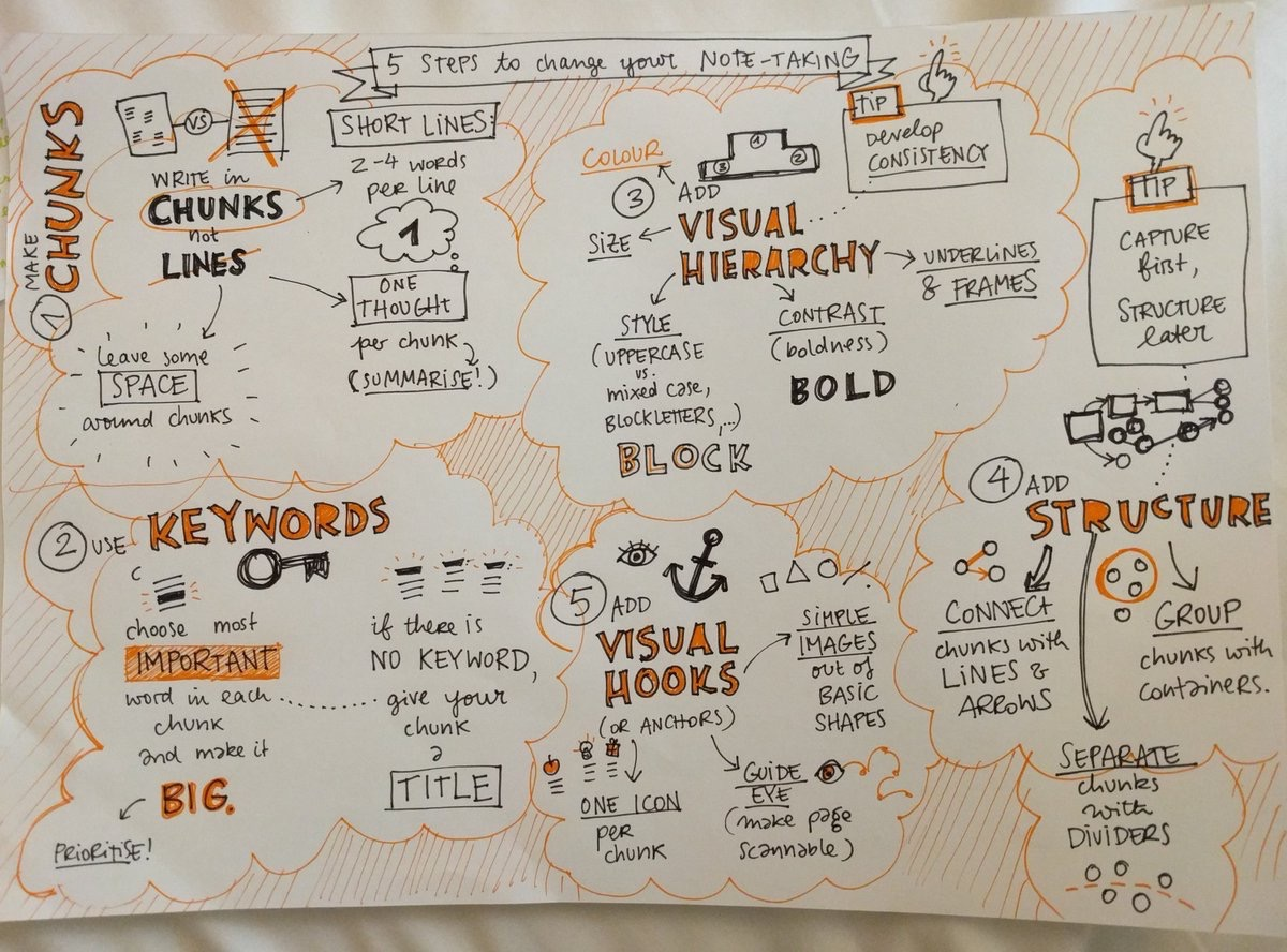 The live-drawn version of the talk. A live sketchnoted summary of how to do sketchnotes. A bit meta :)
