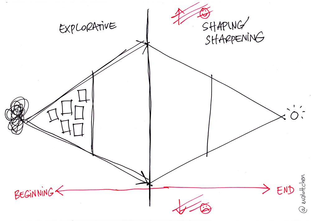 The design process diamond: Diverging and converging – Exploring and shaping.