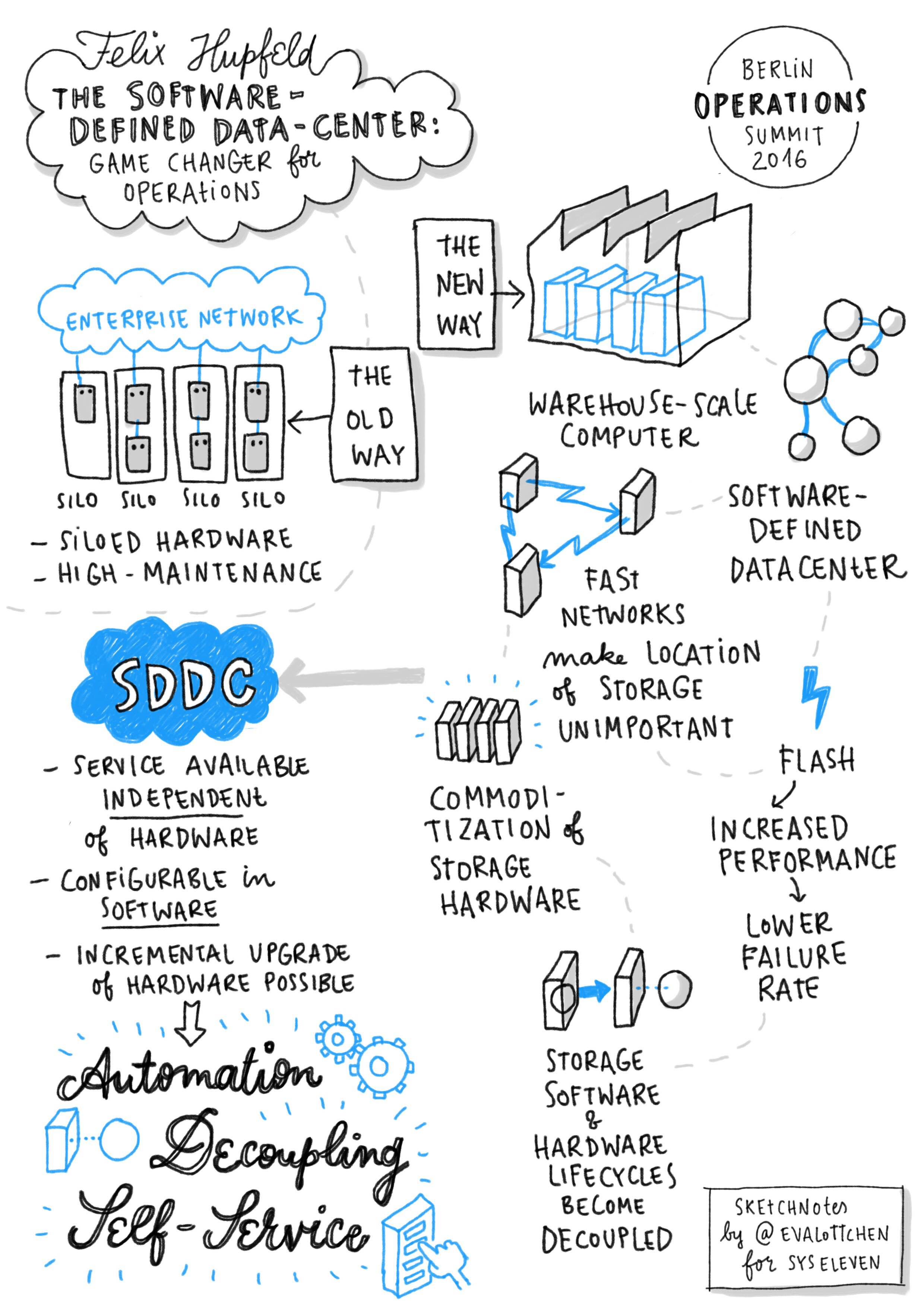 Sketchnotes from the conference
